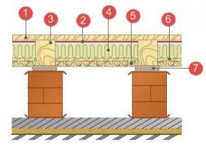 Конструкція підлоги на опорах над підвалом