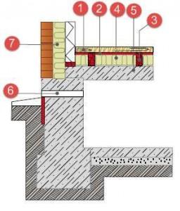 Конструкція бетонної підлоги над підвалом