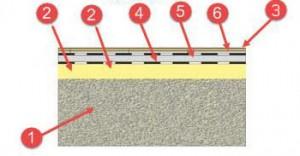 Схема теплоізоляції плаваючої підлоги над підвалом